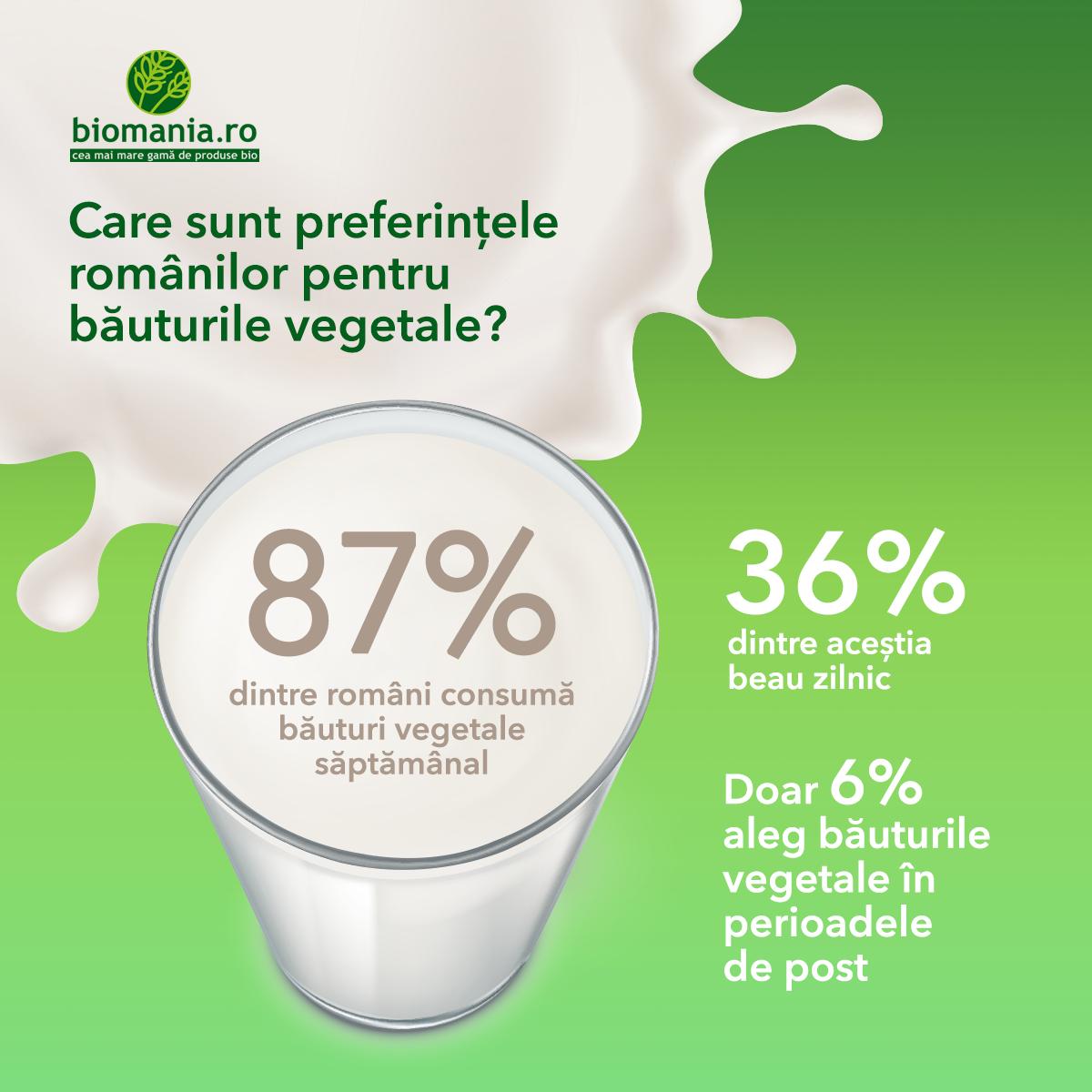 Studiu BioMania.ro. Românii vor să trăiască mai sănătos: 87% includ săptămânal în alimentație băuturi vegetale bio